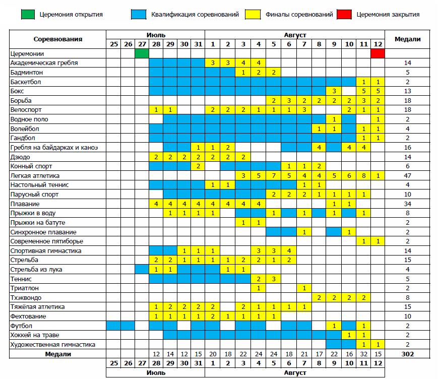 Расписание соревнований на Олимпийских играх-2012 в Лондоне